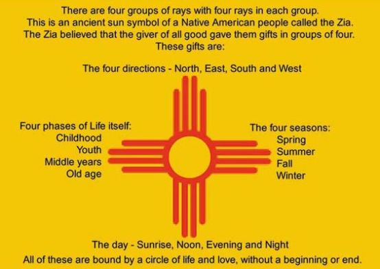 Image result for zia sun symbol meaning