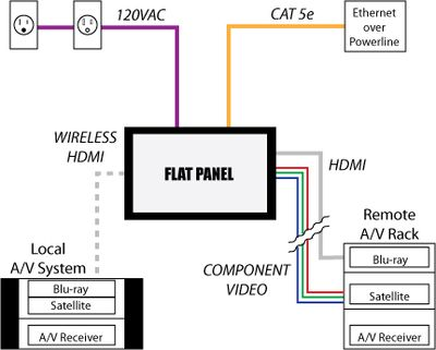 Wiring Diagram For Televisions Diagram For Plumbing Wiring