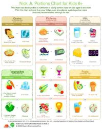 1000+ ideas about Portion Size Charts on Pinterest ...