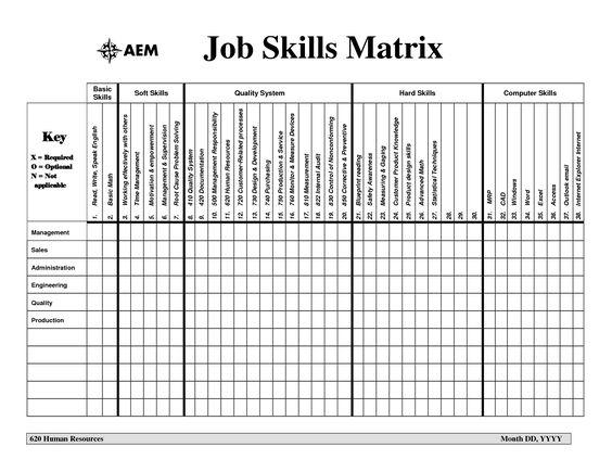 Image result for job skills matrix for design