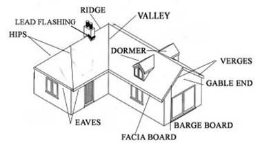 Residential Roofing Diagram, Residential, Free Engine