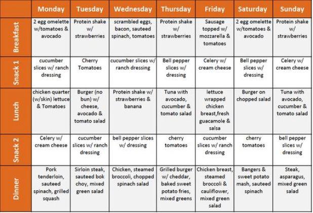Image result for 1st week banting meal plan