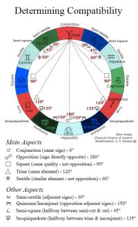 Astrological aspects and how they relate to zodiac ...