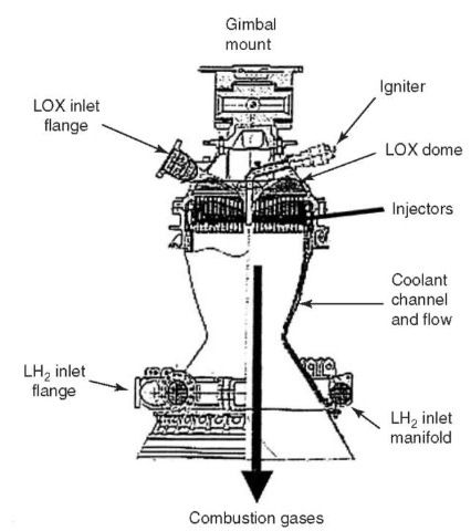 Spacex Raptor Engine. Diagrams. Auto Fuse Box Diagram