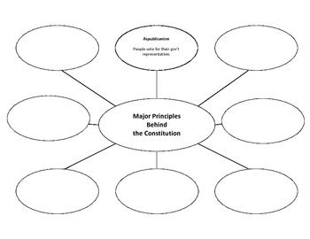 Graphic organizers, Constitution and Paragraph on Pinterest