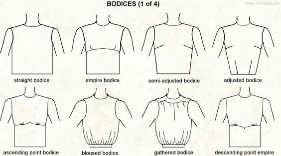 Visual Clothing Dictionary: Different Bodice Types 1