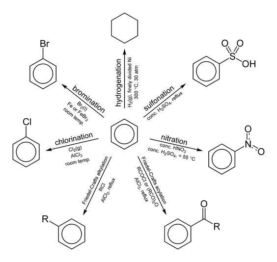 Organic Chemistry Electrophilic Aromatic Substitution