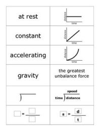 Flash Cards for Motion Graphs | Pictures of, The o'jays ...
