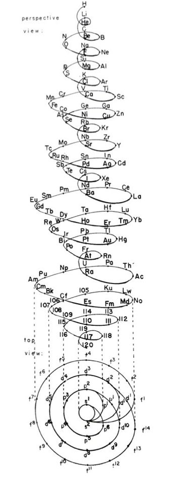 Schaltenbrand's helical periodic table (1920) / Sacred