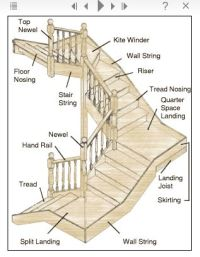Stair Terminology | Architectural Details & More ...