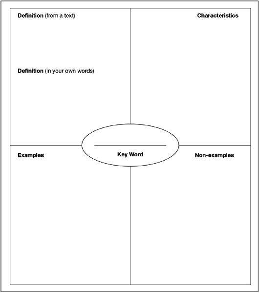 Great website for ready made graphic organizers for