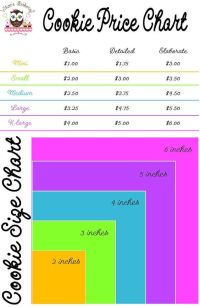 Another version of a cookie pricing chart :-)   Helpful ...