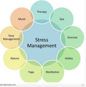 Image result for stress management techniques png