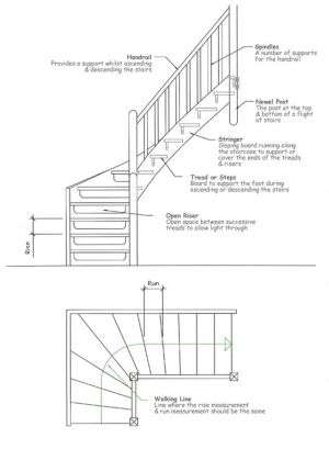 The most mon stair parts include: iron balusters, wood