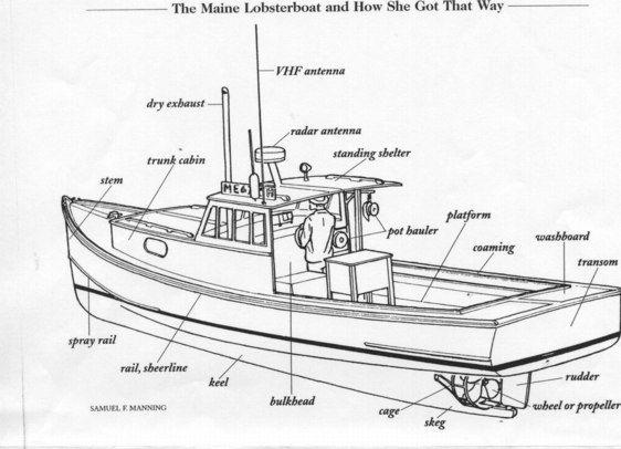 Row Boat: Names Of Row Boat Parts