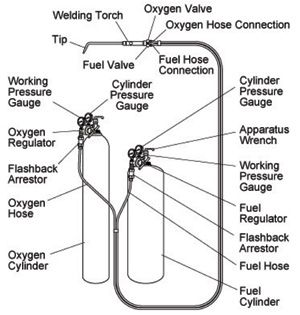 Safety: The burning issue in oxyfuel torch use