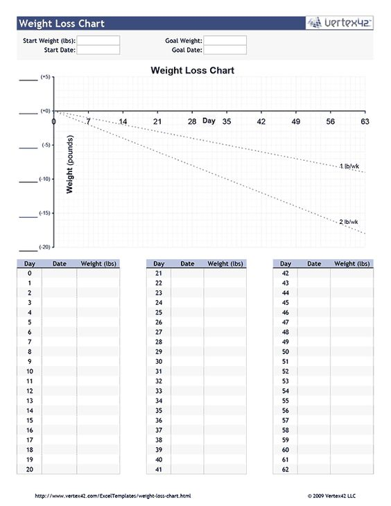 Weight loss chart, Charts and Weight loss on Pinterest