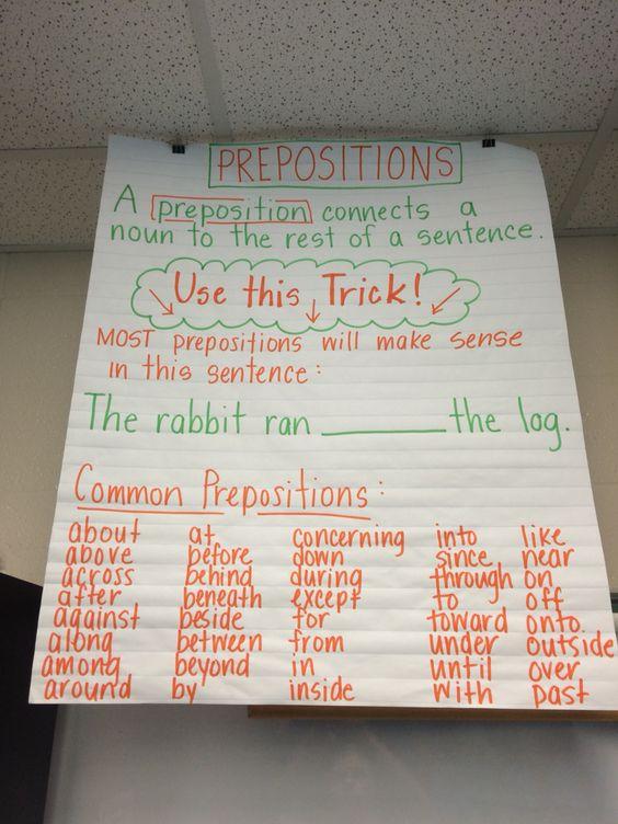 Prepositions Anchor Chart Prepositions Pinterest
