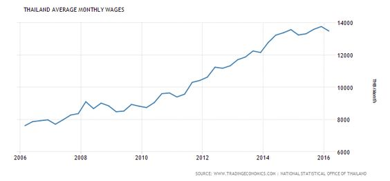 9年間で約55%増!タイの平均所得は確実に上がっている