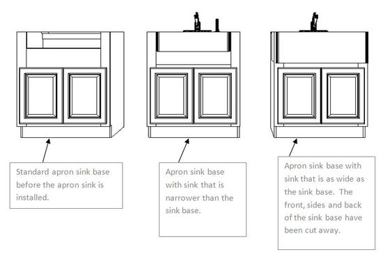 A How To Guide For Installing An Apron Front Farm Sink