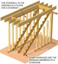 stairs open riser closed treads landings | Stringer ...
