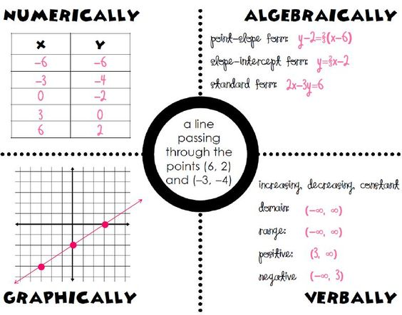 Models, Equation and Visual aids on Pinterest