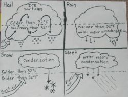 Cloud, Types of and Water cycle on Pinterest