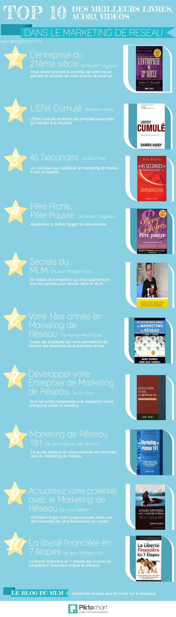 Les meilleurs livres en marketing de réseau. La liste complète sur http://www.leblogdumlm.com/le-top-10-des-meilleurs-livres-audios-videos-en-marketing-de-reseau #marketing de reseau #MLM