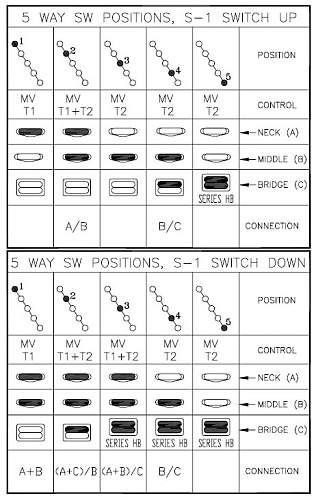 fender hss stratocaster wiring diagram honda crv fuse box 5 way switch s-1 system configuration for | 6. gears pinterest ideas ...
