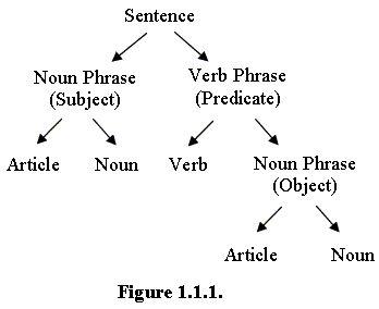 Trees, English and Language on Pinterest