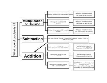 Easy to use flowchart to help solve addition, subtraction