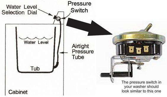 Top Loading Washing Machine Pressure Switch (WATER LEVEL