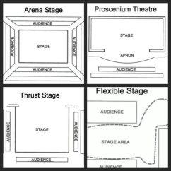 Proscenium Stage Diagram Box 2005 Nissan Pathfinder Radio Wiring Different Types Of - Google Search   Scenografi Pinterest Types, Theatre ...