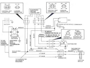 1985 Jeep CJ7 Ignition Wiring Diagram | JEEP YJ DIGRAMAS