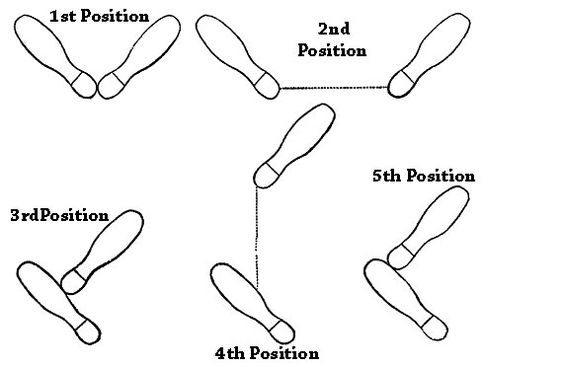 foot dance diagram