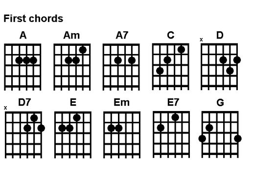 Guitar chords, Beginner guitar chords and Guitar chords