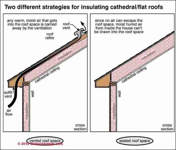 Two approaches for insulating cathedral ceilings and flat