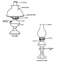 Kerosene Oil Lamp diagram | Oil Lamps | Pinterest | Lamps ...