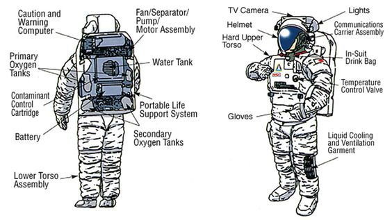 Astronauts, Suits and Google on Pinterest