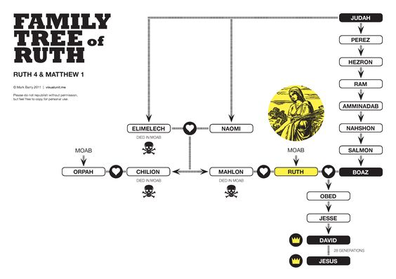 The family tree of Ruth (from Ruth 4 and Matthew 1). PDF