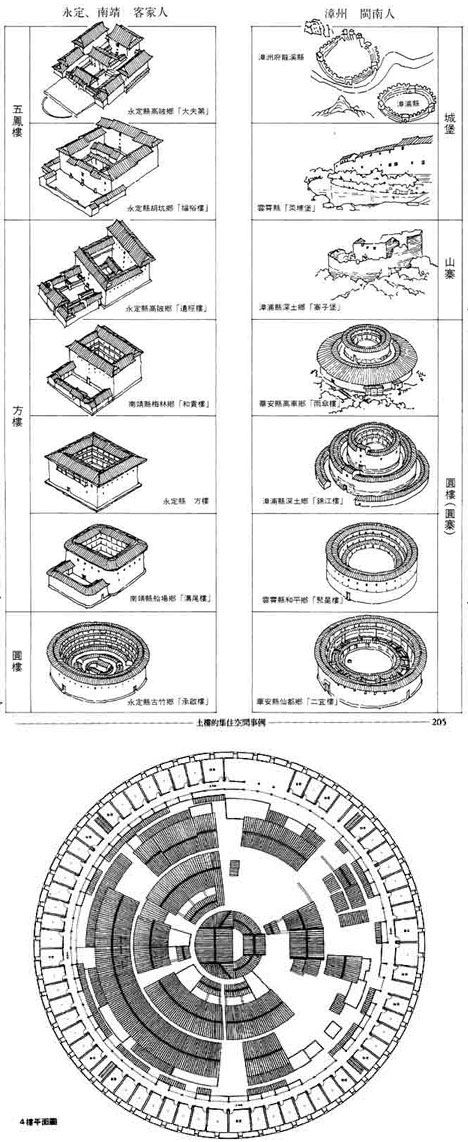 http://www.eartharchitecture.org/uploads/tulou-types-stor