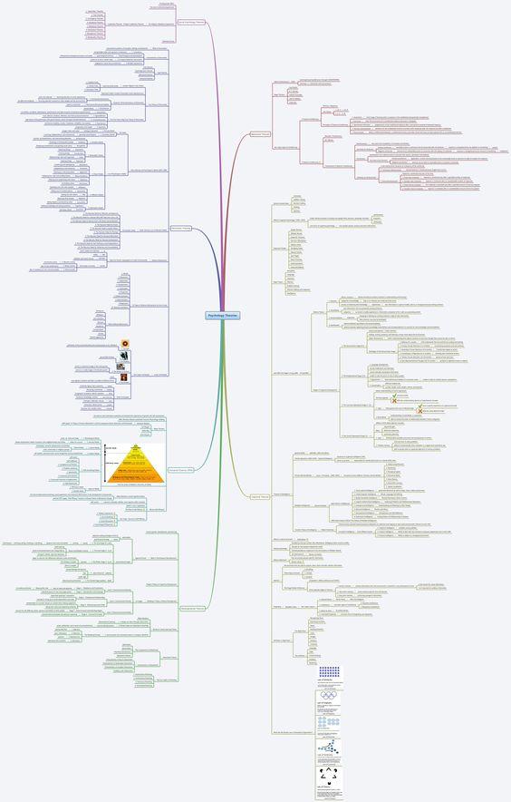 Psychology, Mind maps and Psych on Pinterest