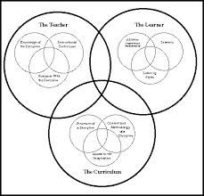 Service Learning Venn Diagram Wiring Diagram ~ Odicis
