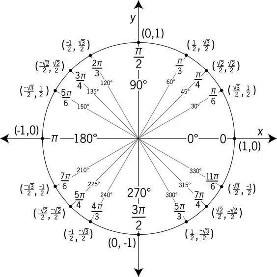 Unit Circle: (cost, sint) or (x,y); pi = 1/2 of circle, pi