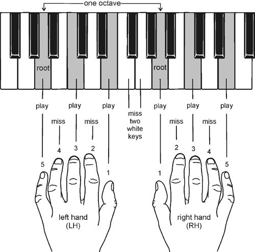 The piano is an amazing instrument, capable of playing