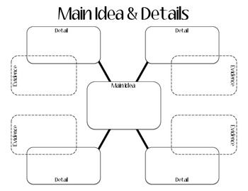 Main idea, Graphic organizers and Organizers on Pinterest