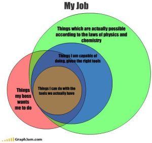 Funny, Venn diagrams and My job on Pinterest