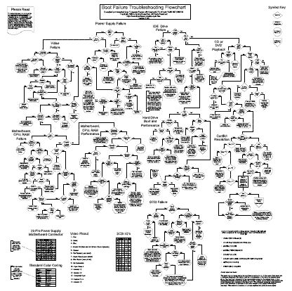 Computers, Flowchart and Pc repair on Pinterest