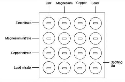 Chemistry, Metals and Salts on Pinterest
