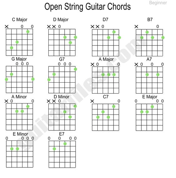 Guitar chords and Guitar on Pinterest